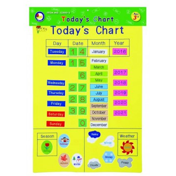 King Dam Wall Chart - Today's Chart